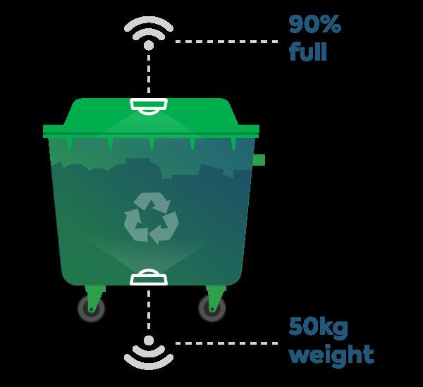 Telelink City Smart Waste Management