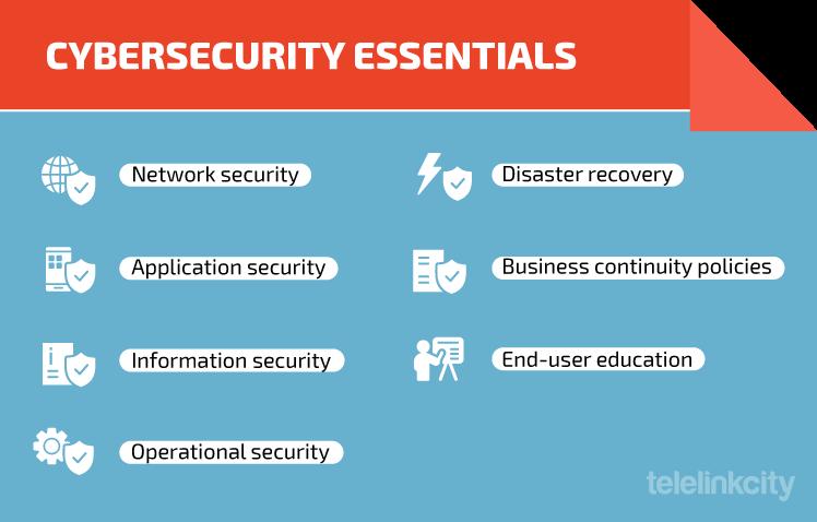 Cybersecurity essentials checklist